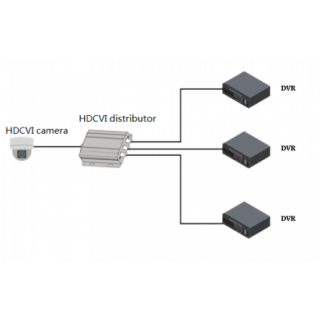 HD-CVI Video Distributor - Dahua